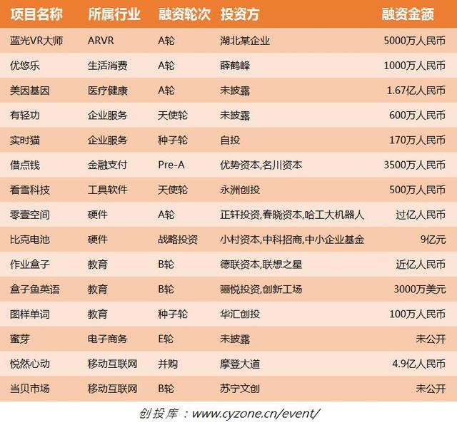 蓝光vr大师下载,10.28融资清单:苏宁抢占OTT市场;比克电池获9亿元投资