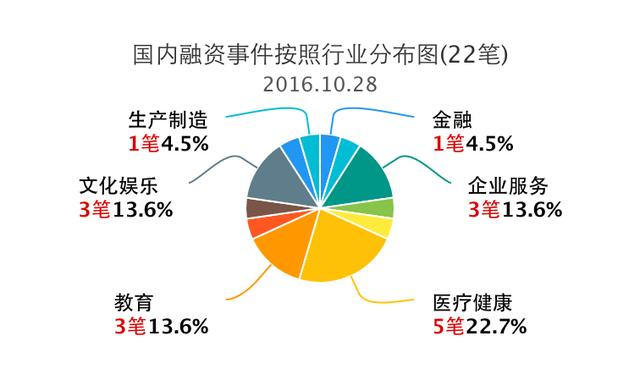 蓝光vr大师,企名片-10.28日国内外融资事件清单(41笔)-原创内容