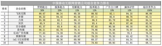 移动互联网营销,中国十大移动互联网营销公司排名出炉