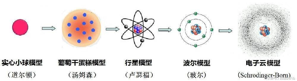 科普!快速了解微观世界中的原子结构!没学过物理也不用怕!