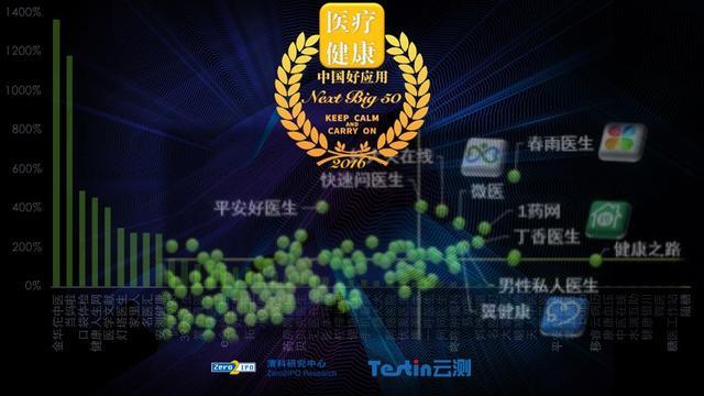 睿云网成绩查询,2016中国好应用,医疗健康Next Big 50强