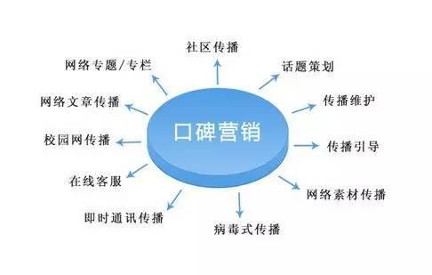 网络口碑营销,互联网思维下的口碑营销法则