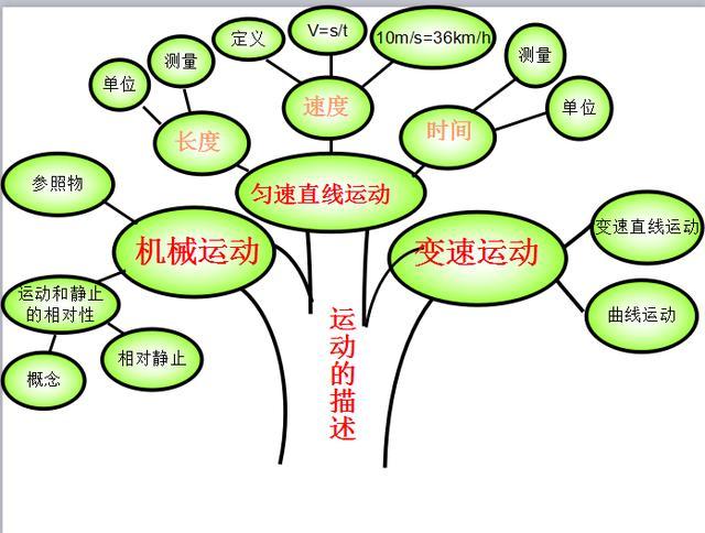 初中物理知识树