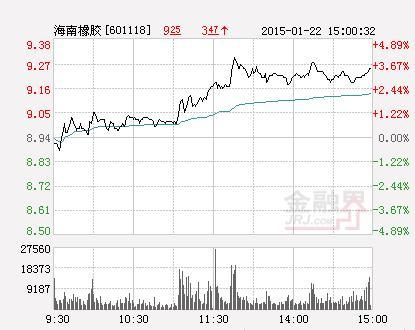 海南橡胶股票,收盘:海南橡胶跌3.13%报8.37元 换手1.14%