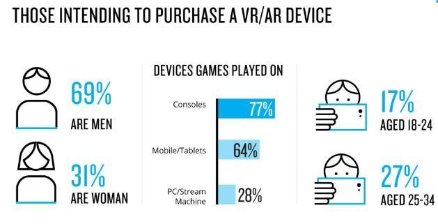 片vr,除了玩游戏还能看片,未来VR用户男性为主