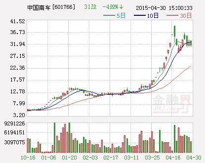 """中国中车股票,""""中国神车""""合并前最后一跳 暴跌迎中国中车"""