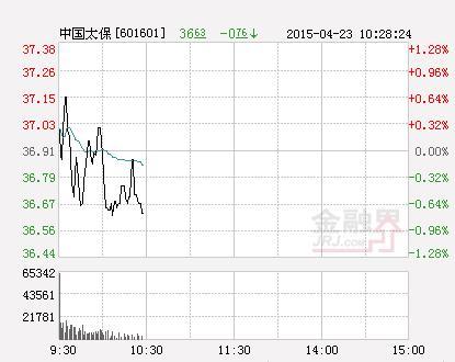中国太保股票,快讯:中国太保涨停 报于38.35元