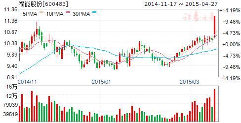 中国核电股票,中国核电将登陆A股 6核电股有望借机飙涨