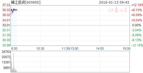 锦江投资股票,近2亿资金入场抢筹公交板块 锦江投资涨停