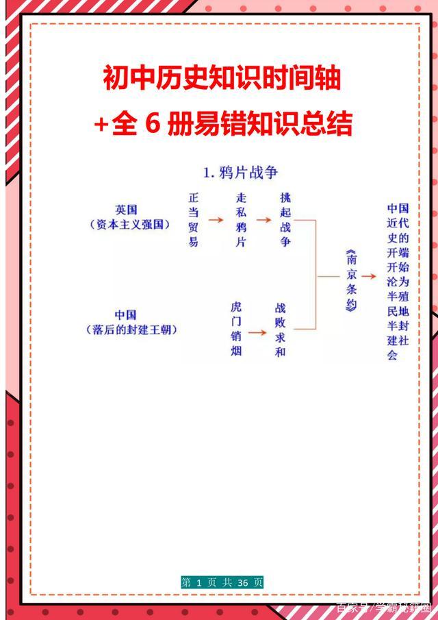 """老师""""有才"""":将初中历史编成时间轴,过目不忘 附全6册易错题"""