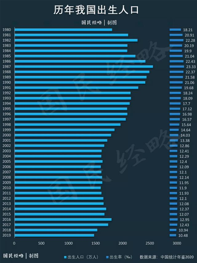 出生人口下降,危害究竟有多大?