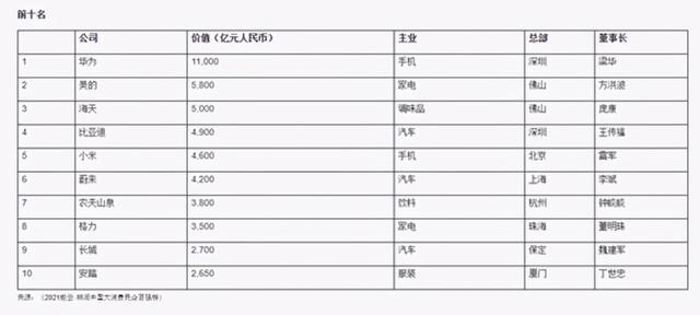 胡润榜发布2021数云胡润中国大消费民企百强榜