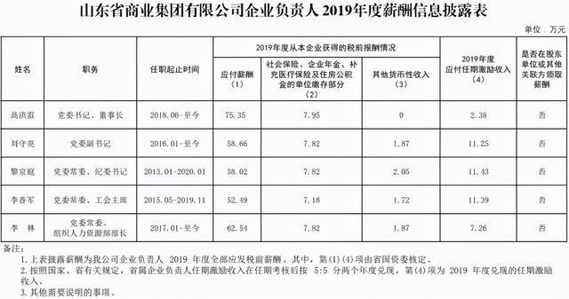 山东属主要负责人2019年度薪资信息内容相继公布