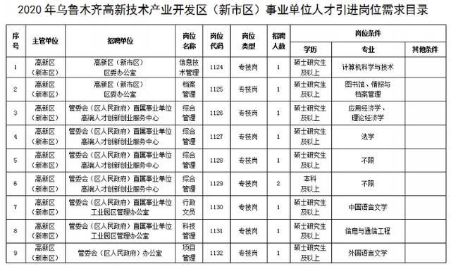 mhk 成绩查询,最高补贴22万+!乌鲁木齐高新区(新市区)2020年引进紧缺人才104人,等你来报名~