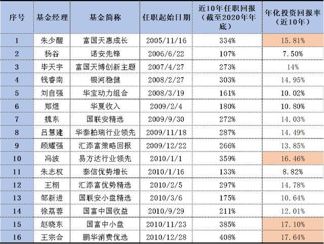 股票基金十年之上的私募基金经理有多少位吗?