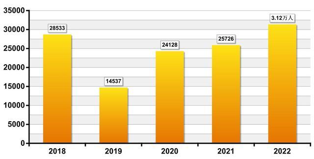 2022国考招录3.12万人,较去年增长近5500人 全球新闻风头榜 第1张