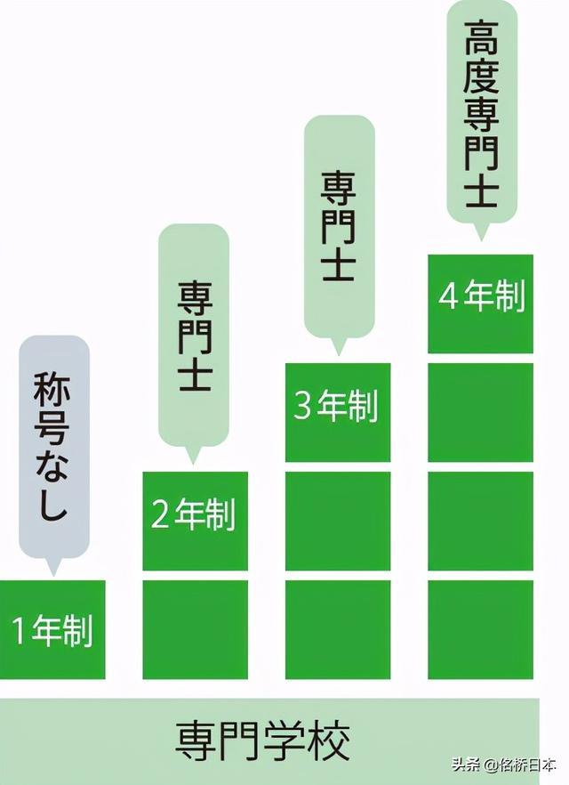 日本的专门学校究竟是什么?有哪些院校和专业能够选择?