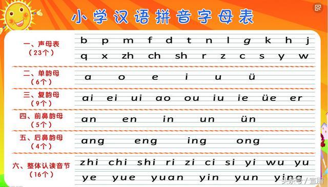 小学拼音,小学汉语拼音字母表
