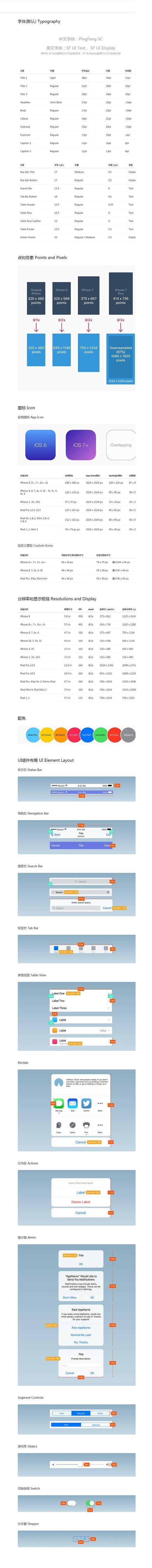 网页的尺寸,最全设计尺寸规范+屏幕尺寸 UI设计师必备