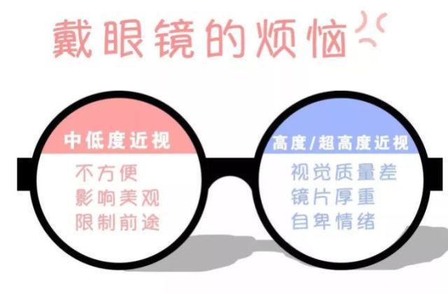冶疗近视的方法有哪些,近视竟然也能治愈,帮你摘掉眼镜的5个方法?现在努力还不晚