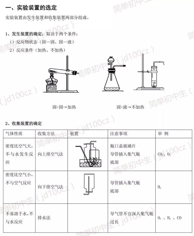 """初中化学""""实验总结""""及""""化学方程式""""汇总,收藏!"""