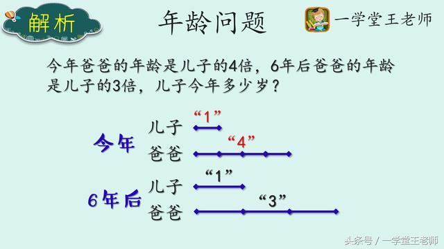 6的倍数有哪些,王老师解题策略~变倍年龄问题,爸爸年龄是儿子的4倍,6年后3倍?
