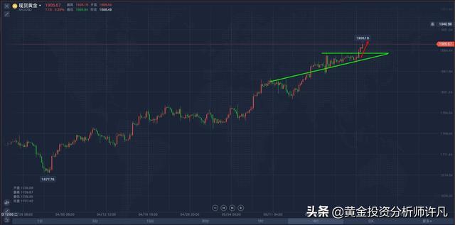 黄金投资分析师,许凡:黄金第三波上涨启动,此次目标先看1920