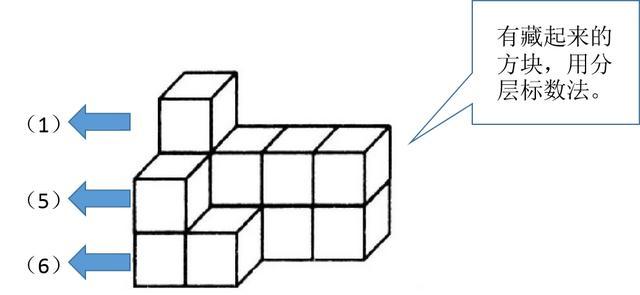 数学思维-奥数数方块的小技巧