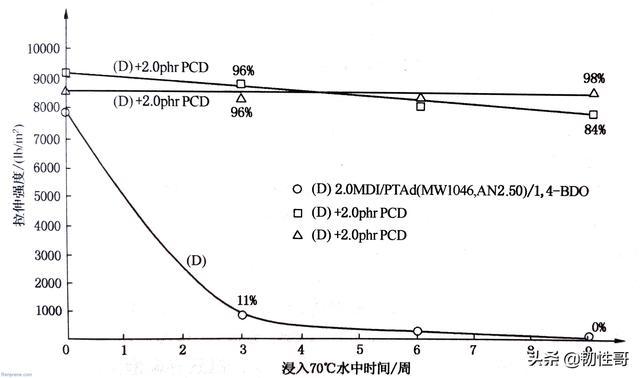 酯的水解条件,浅谈聚氨酯TPU耐水解性和抗紫外线性能