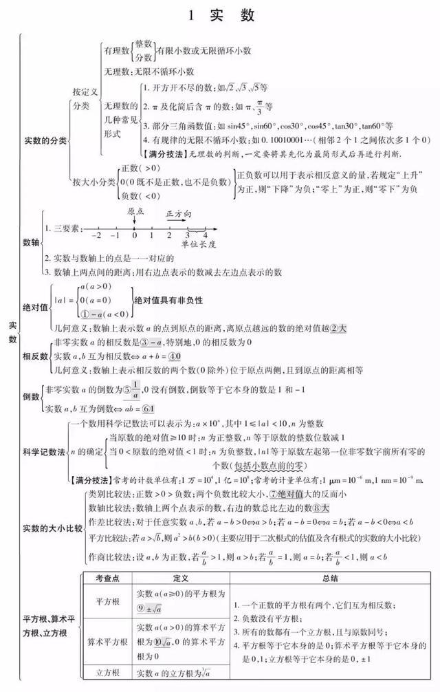 初中数学中考重点知识图表整理,一看就懂!大考一定用得上