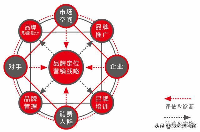 网络营销策略,网络营销策略有哪些?