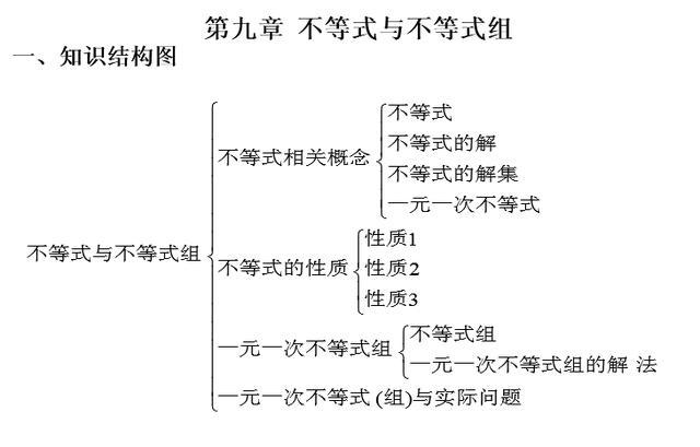 人教版七年级数学下册第九章 不等式与不等式组 测试题(含答案)