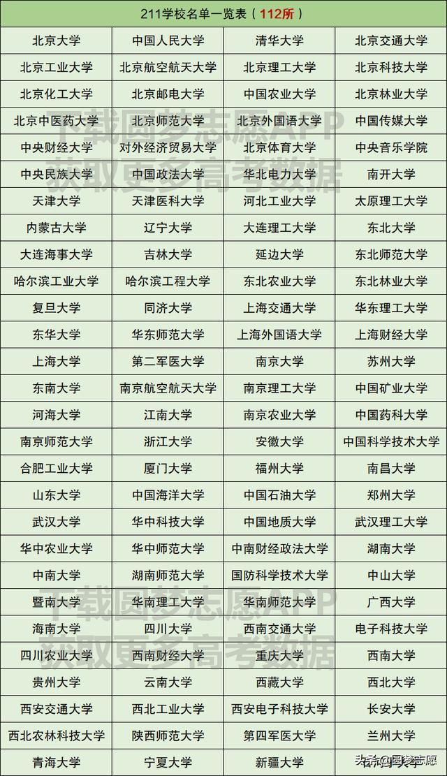 211大学有哪些学校,211大学在各省市录取分数线(最新整理)