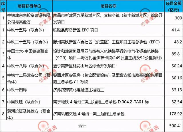 喜报~中国铁建中标500亿重大项目