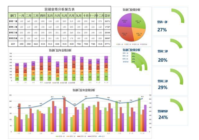营销分析报告,Excel年度营销业绩分析报告,多维图表展示,销售看板总结必备
