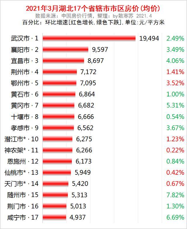 湖北省有哪些市,湖北省各地市2021年3月房价出炉:11座城市下跌了