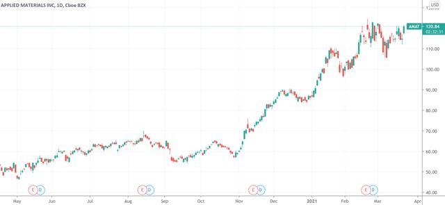 全世界缺芯潮袭来,半导体材料价钱团体暴涨