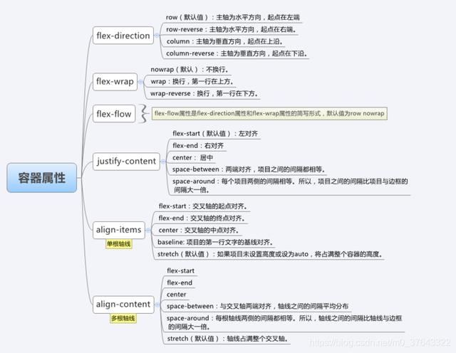 网页布局,Web前端开发工程师必会的网页布局方法