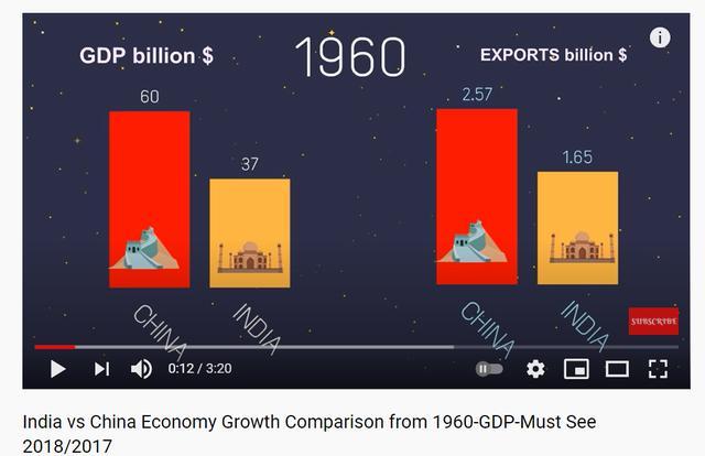 1960年,中国和印度GDP总产量比照,以十亿美元为企业