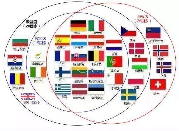 欧洲有哪些国家,欧洲一共46国,其中申根国26个,那么何为申根国呢?