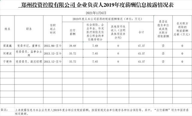 河南交通投资集团,郑州13家市管企业负责人2019年度薪酬公布