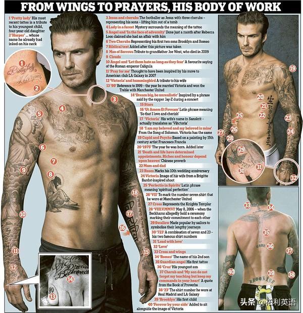 纹身英文短句,揭秘贝克汉姆纹身的40个秘密