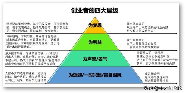 创业者的特征,「深度分析」成功创业者必备的四大核心能力