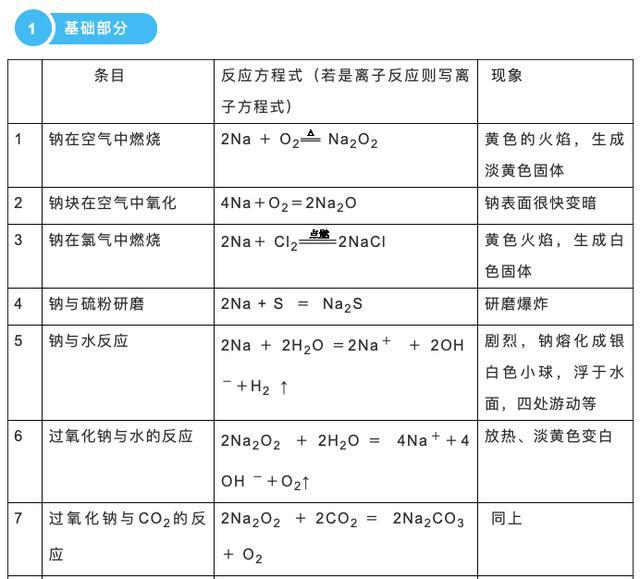 高中化学:金属相关化学方程式+现象总结