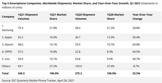 IDC发布2021年Q1全世界智能机销售市场销售量和市场占有