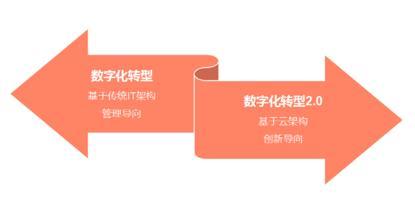 营销趋势,报告合辑 2020中国营销趋势前瞻