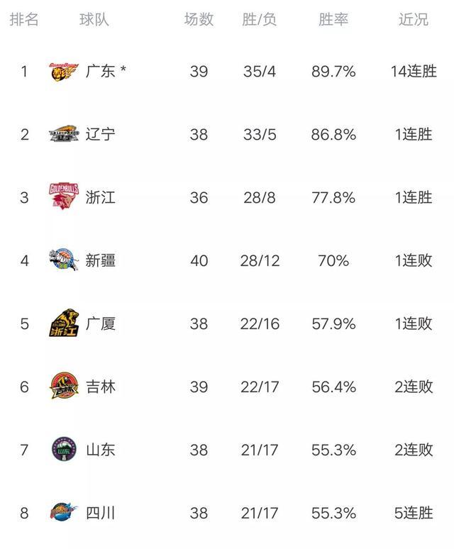 CBA最新积分榜:广东完胜大黑马,轰14连胜,广州力克福建!