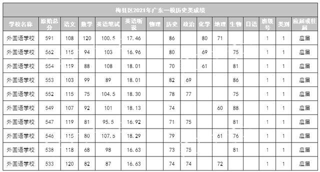 一模成绩查询,2021年广东一模梅州考区成绩公布