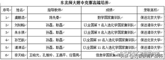 吉林省入国家选集训队七人,东北师大附中独占六席