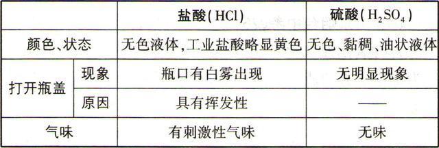 复分解反应发生的条件,初中化学:酸碱盐考点知识清单,初中生请收藏
